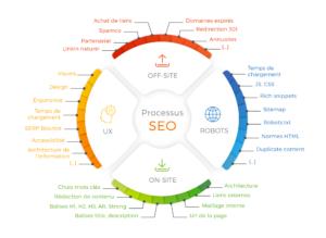 Schema SEO - Inbound Marketing - Tao Sense 2018