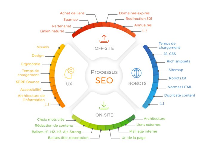 Schema SEO - Inbound Marketing - Tao Sense 2018