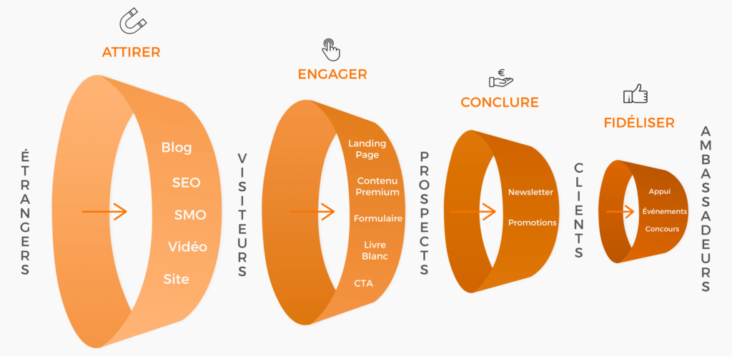 Tunnel marketing - Inbound Marketing - Tao Sense 2018
